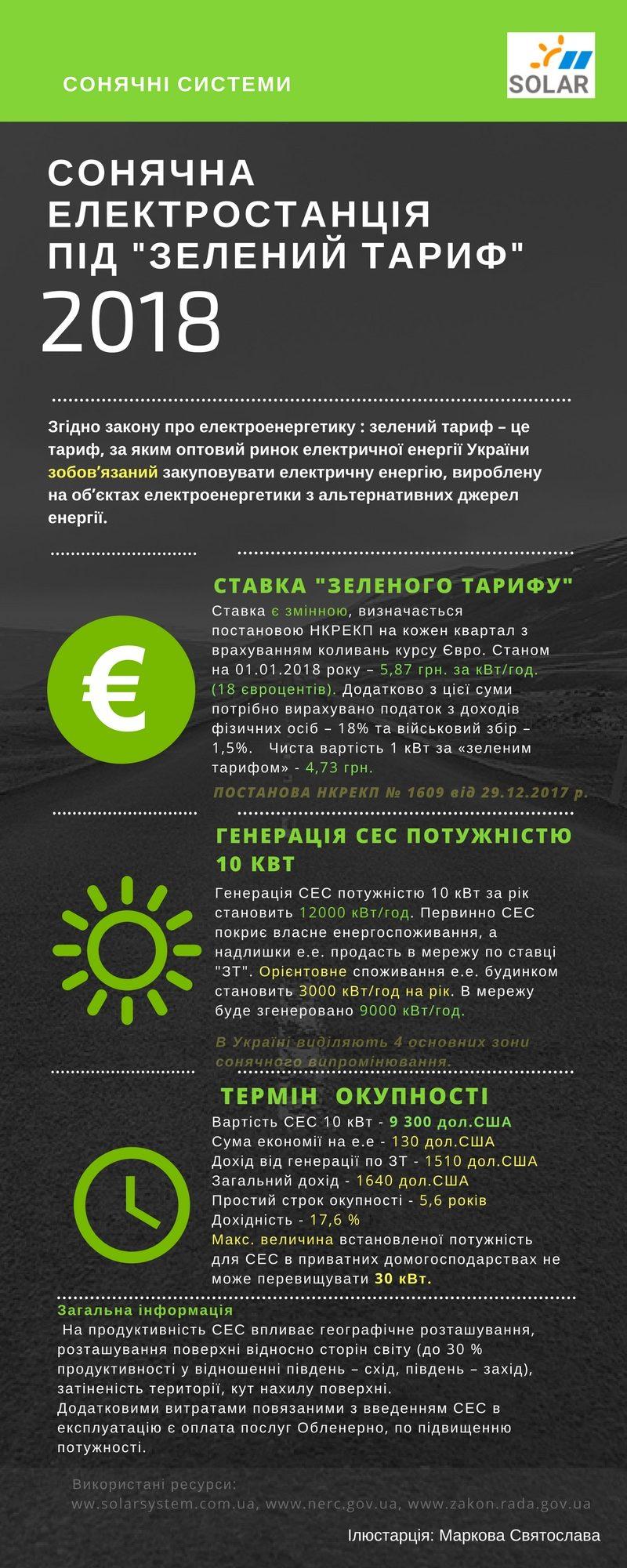 Зелений тариф 2018