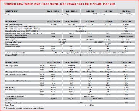 Мережевий інвертор Fronius Symo 12.5-3-M