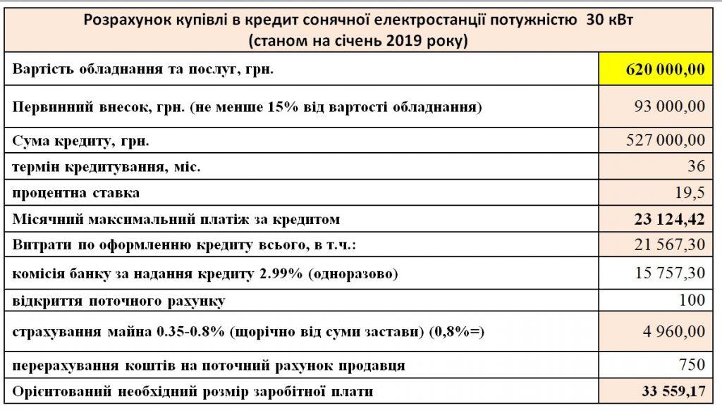 30 kylovat v kredyt vid Oshhadbanku