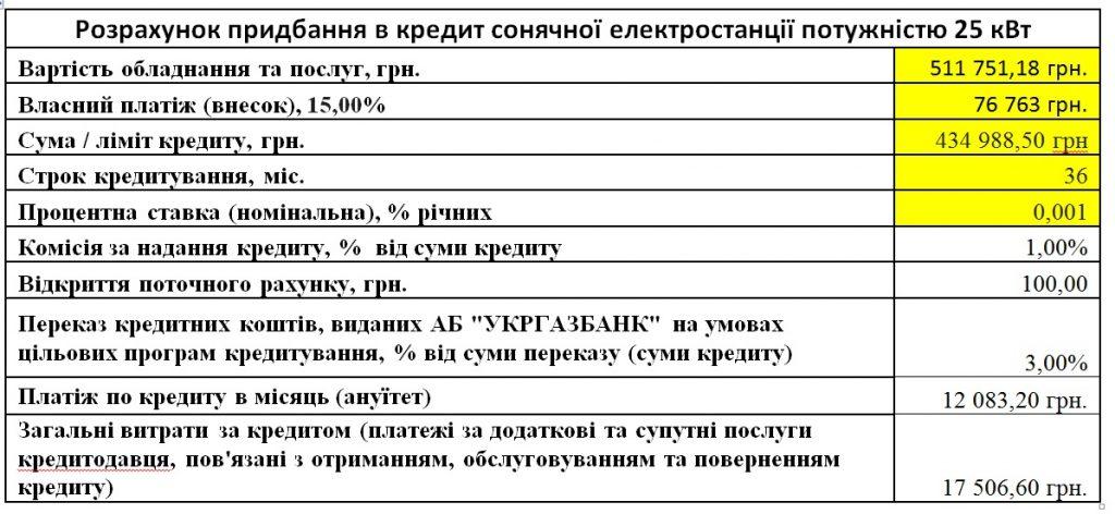 Shema kredytuvannya sonyachnyh eletrostantsij vid Ukrgazbanku