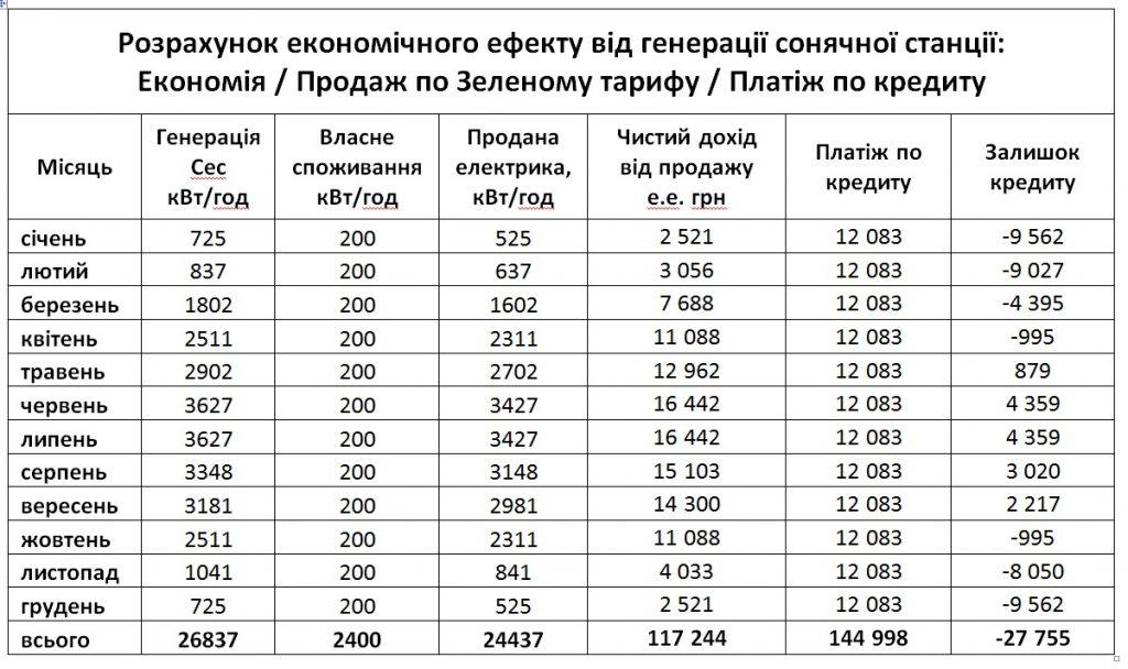 Sonyachna eletrostantsiya v kredyt Ukrgazbank