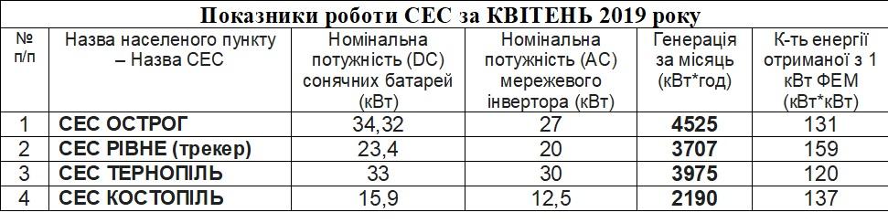 statystyka za kviten