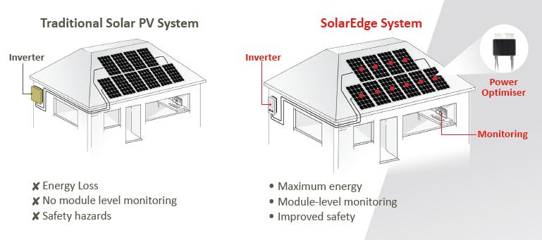 SE SolarEgde System