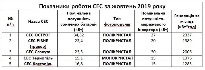 Statystyka zhovten 2019
