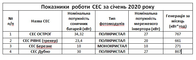 Tablytsya statystyka za sichen 2020