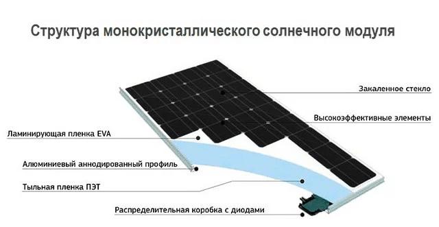 Cонячна панель полікристал С&T Solar СT60285-P 285 W 5ВВ