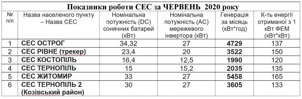 Statystyka cherven 2020