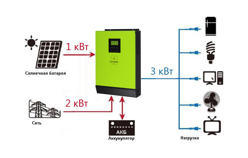 Мережевий сонячний інвертор з резервної функцією 3кВт, 220В, ISGRID-BF 3000, AXIOMA energy