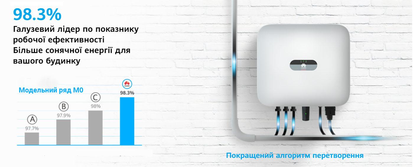 Інвертор мережевий Huawei Sun 2000 – 20 KTL MO (20 кВт, 3 фази / 2 трекера)