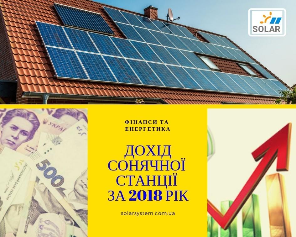 Який дохід для власника приносить за рік сонячна електростанція потужністю 30 кіловат?